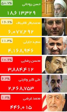 نمایش آنلاین نتایج شمارش آرای انتخابات ۹۲ از وزارت کشور