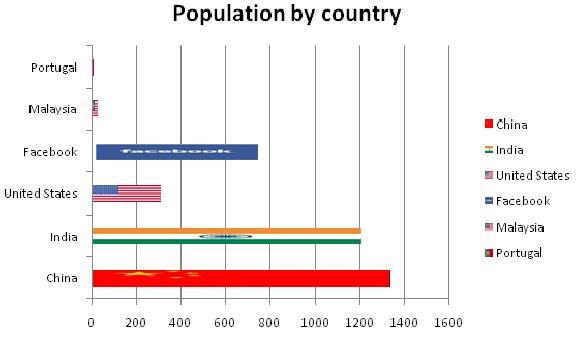 فیس بوک سومین کشور پرجمعیت دنیا