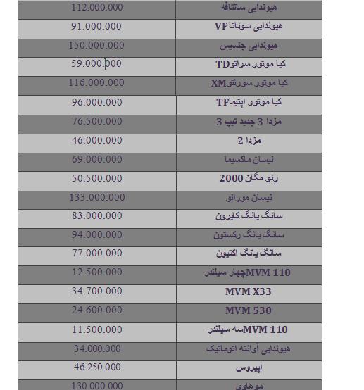 قیمت برخی از خودروها در بازار ایران