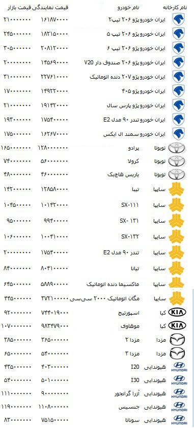 72709529024269252155  نرخ قیمت خودرو دوشنبه ۳۰ مرداد ۹۱