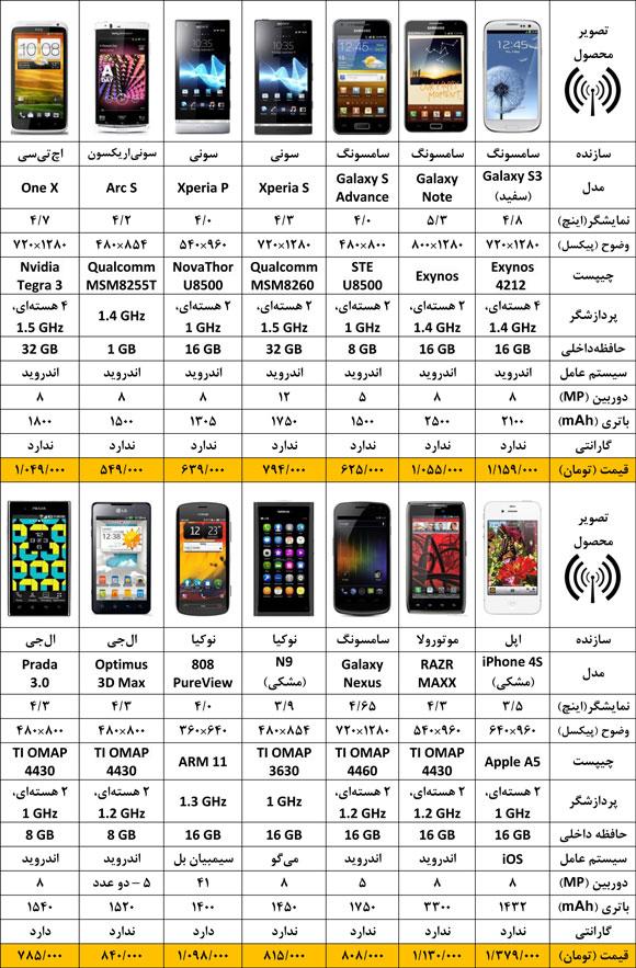 Mobile 91514 قیمت موبایل شنبه ۱۴ مرداد ۹۱
