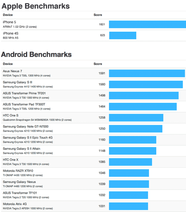 iPhone 5 Benchmark Android