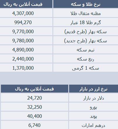 قیمت ارز صرافی تهران