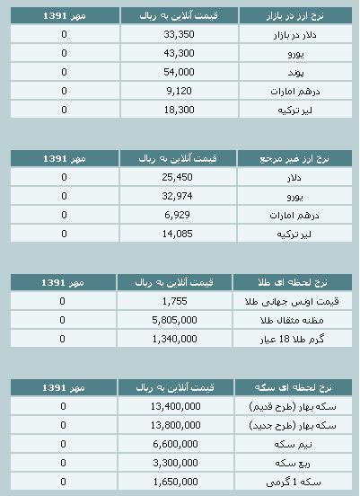 قیمت طلا و سکه و نرخ ارز ۲۴ مهر ۹۱