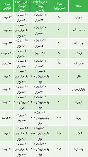 جدول/مقایسه اجار iبها امسال و پارسال