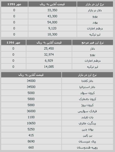 قیمت طلا و سکه و نرخ ارز 24 مهر ۹۱