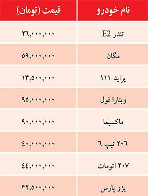 قیمت خودرو امروز ۸ آبان ۹۱