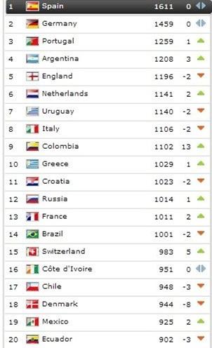 ۲۰ تیم برتر در آخرین فهرست فیفا