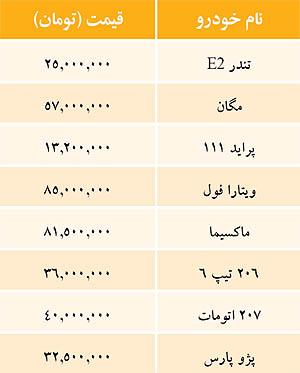 قیمت خودرو امروز ۴ آبان ۹۱
