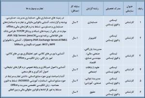 دعوت به همکاری شرکت بورس کالای ایران (سهامی عام )