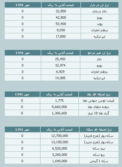 قیمت طلا و سکه و نرخ ارز ۲۳ مهر ۹۱