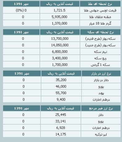 قیمت طلا و سکه و نرخ ارز ۳۰ مهر ۹۱