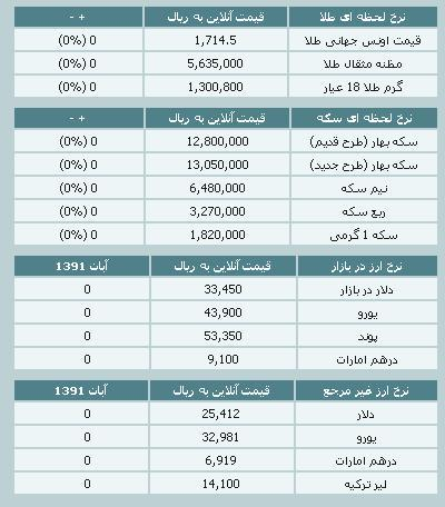 قیمت طلا و سکه و نرخ ارز ۵ آبان ۹۱