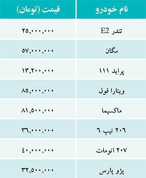 قیمت خودرو امروز ۲ آبان ۹۱