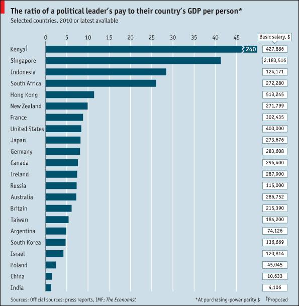 مقایسه درآمد روسای جمهور کشورهای مختلف