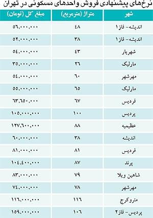 سه راه خانه دار شدن در تهران چیست؟