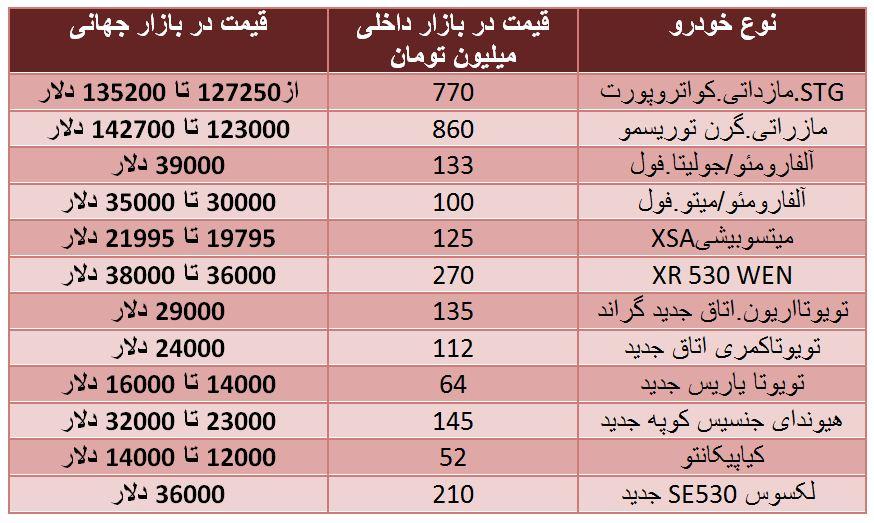 قیمت ماشین خارجی در ایران