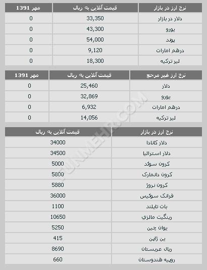 قیمت طلا و سکه و نرخ ارز ۲۵ مهر ۹۱