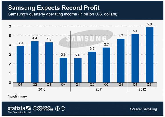 samsung-q3-2012-profit-1-diagram