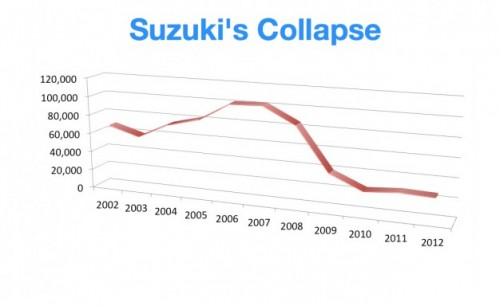 آمار فروش محصولات سوزوکی در آمریکا