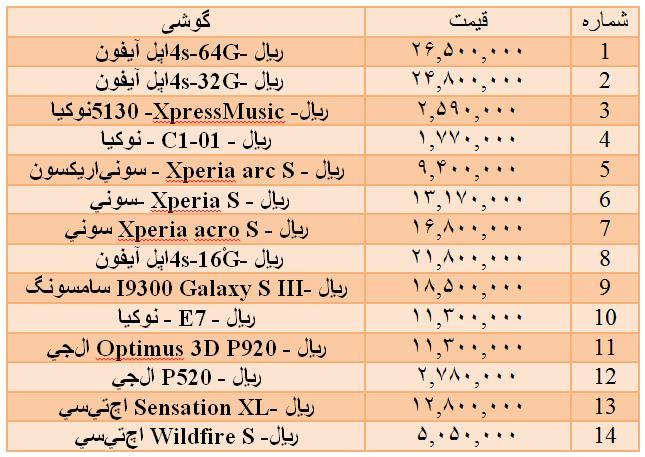 قیمت انواع گوشی اپل