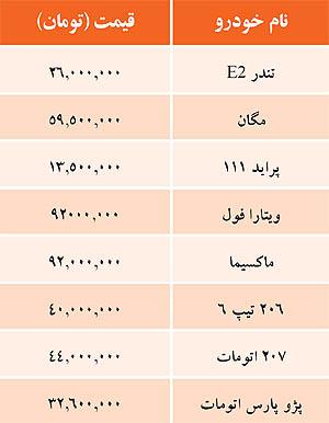 قیمت خودرو امروز ۱۱ آبان ۱۳۹۴