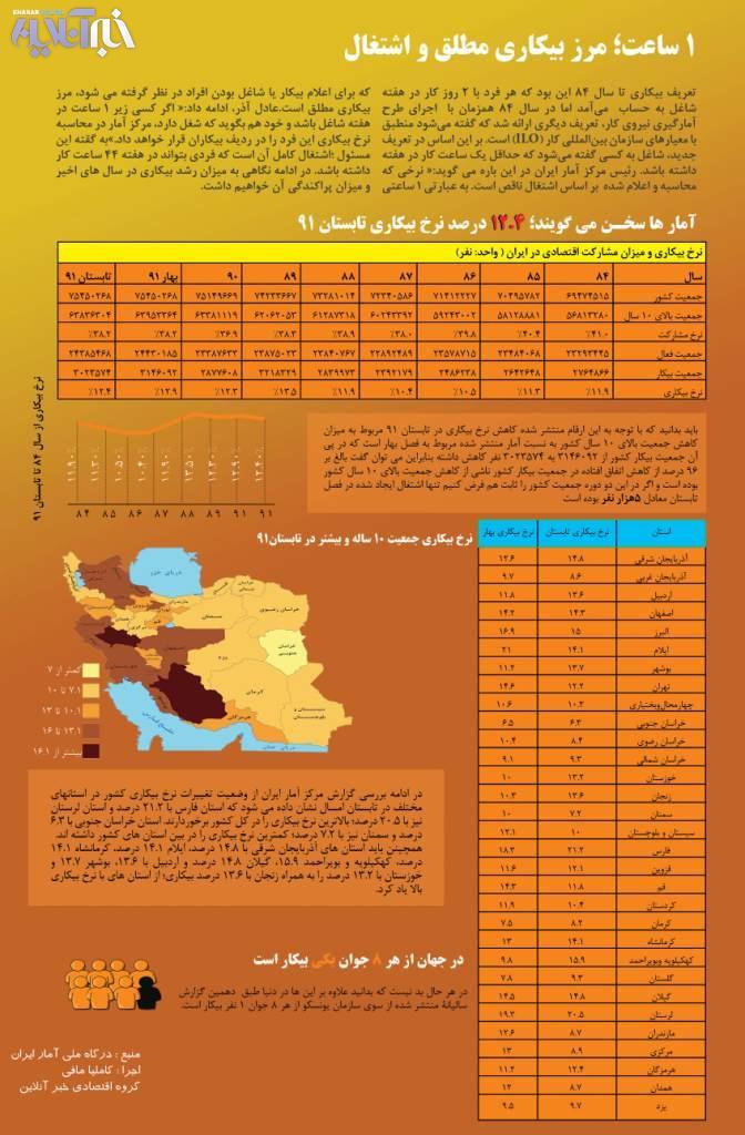 مرز بیکاری مطلق و اشتغال هر ایرانی/ آمار بیکاری در جهان