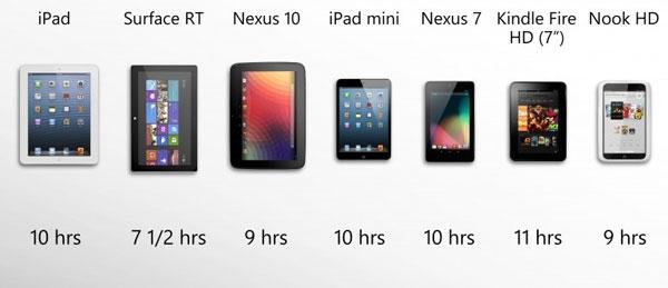 راهنمای مقایسه محبوبترین تبلتهای سال ۲۰۱۲
