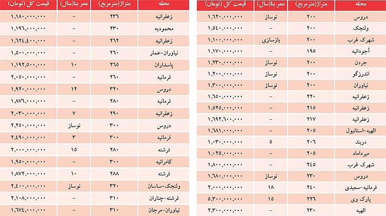 لیست آپارتمانهای میلیاردی در شمال تهران