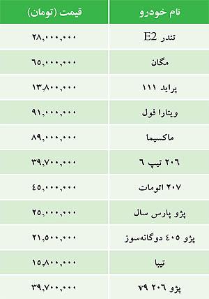قیمت خودرو امروز ۱۶ دی ۱۳۹۴
