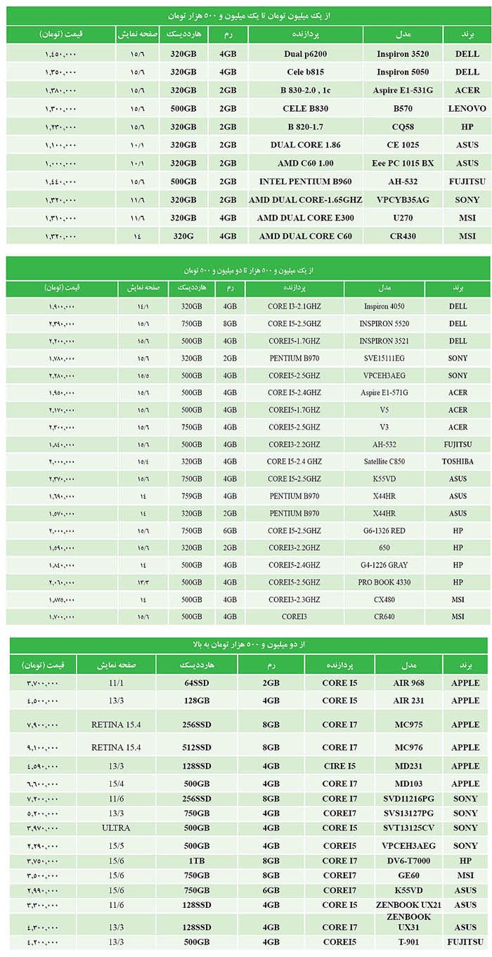 تاثیر سریع نوسانات ارزی روی بازار کامپیوتر+جدول