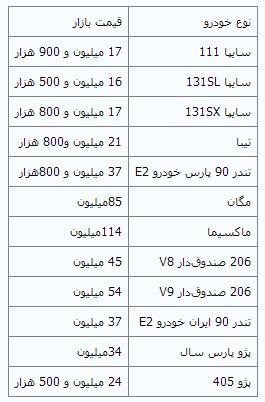 قیمت خودرو در سراشیبی سقوط + قیمت بعضی خودروها (چهارشنبه ۲ اسفند ماه ۱۳۹۴)