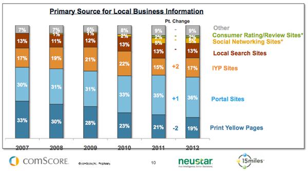 رشد ۲۶ درصدی جستوجوهای اینترنتی در تلفنهای همراه