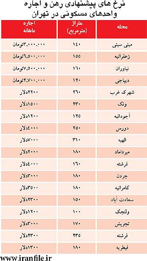نرخ اجاره نوروزی آپارتمان در شمال تهران