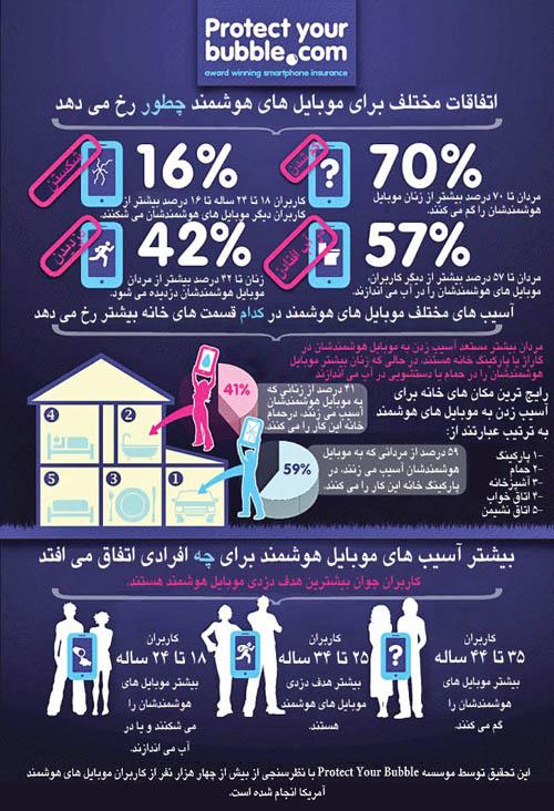 بیشترین آسیبها به موبایل کجا رخ میدهند
