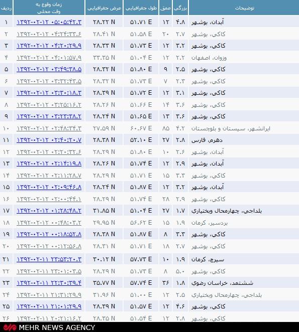 شب ناآرام بوشهر در پی وقوع ۱۸ زمینلرزه+جدول