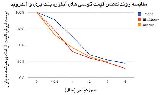 سرعت کاهش قیمت موبایلها چقدر است؟