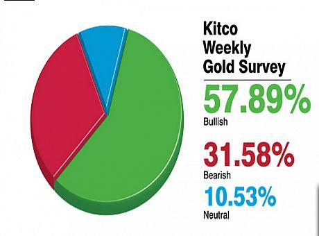 آیا روند صعودی طلا تداوم می یابد؟+نمودار