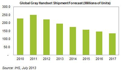 پیشبینی سقوط بازار جهانی تلفنهای همراه تا ۲۰۱۷
