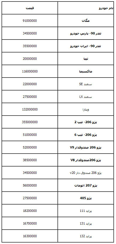 جدول قیمت خودرو در هفته ای که گذشت/مگان سه میلیون ارزان شد، ماکسیما ثابت ماند