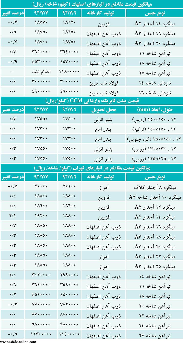 """قیمت """"تیرآهن و میلگرد"""" در بازار امروز """"۸ مهر ۹۲"""" + جدول"""