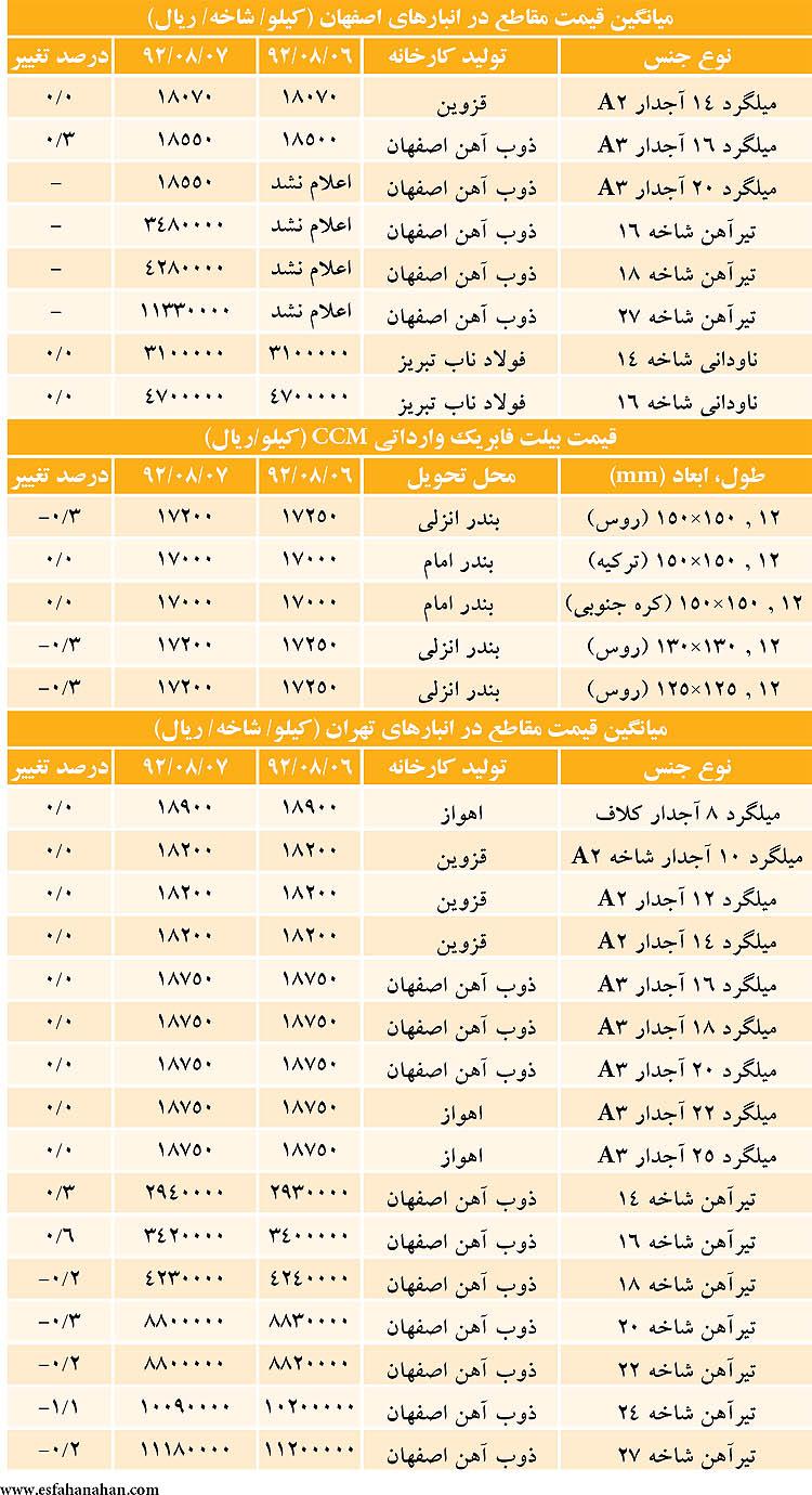 """قیمت """"تیرآهن و میلگرد"""" در بازار امروز ۸ آبان ۹۲ + جدول"""