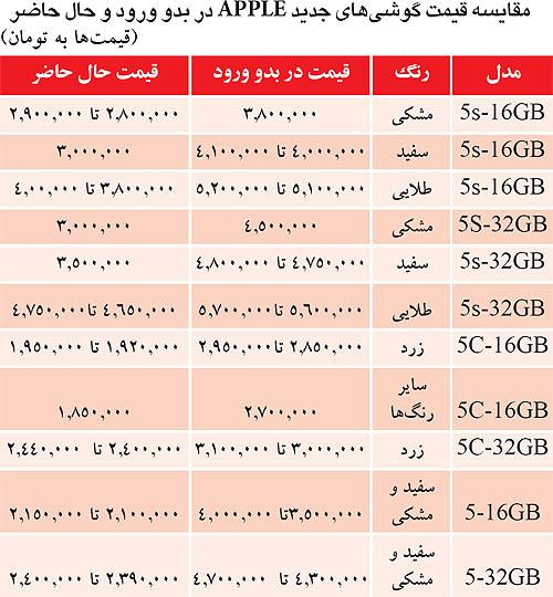 قیمت گوشی اپل با گارانتی
