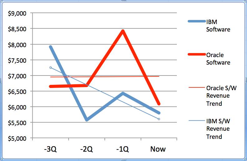 Oracle vs. IBM Software Revenue Linear Trend (Past Four Qtrs)