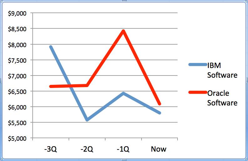 Oracle vs. IBM Software Revenue (Past Four Qtrs)