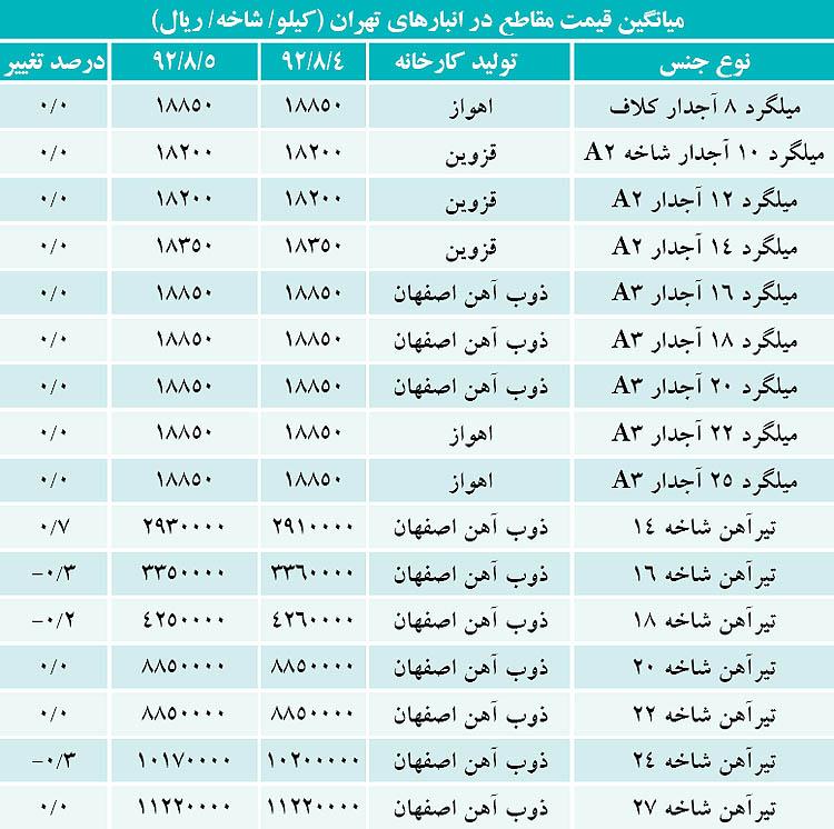 """قیمت """"میلگرد و تیرآهن"""" در بازار امروز ۶ آبان ۹۲ + جدول"""