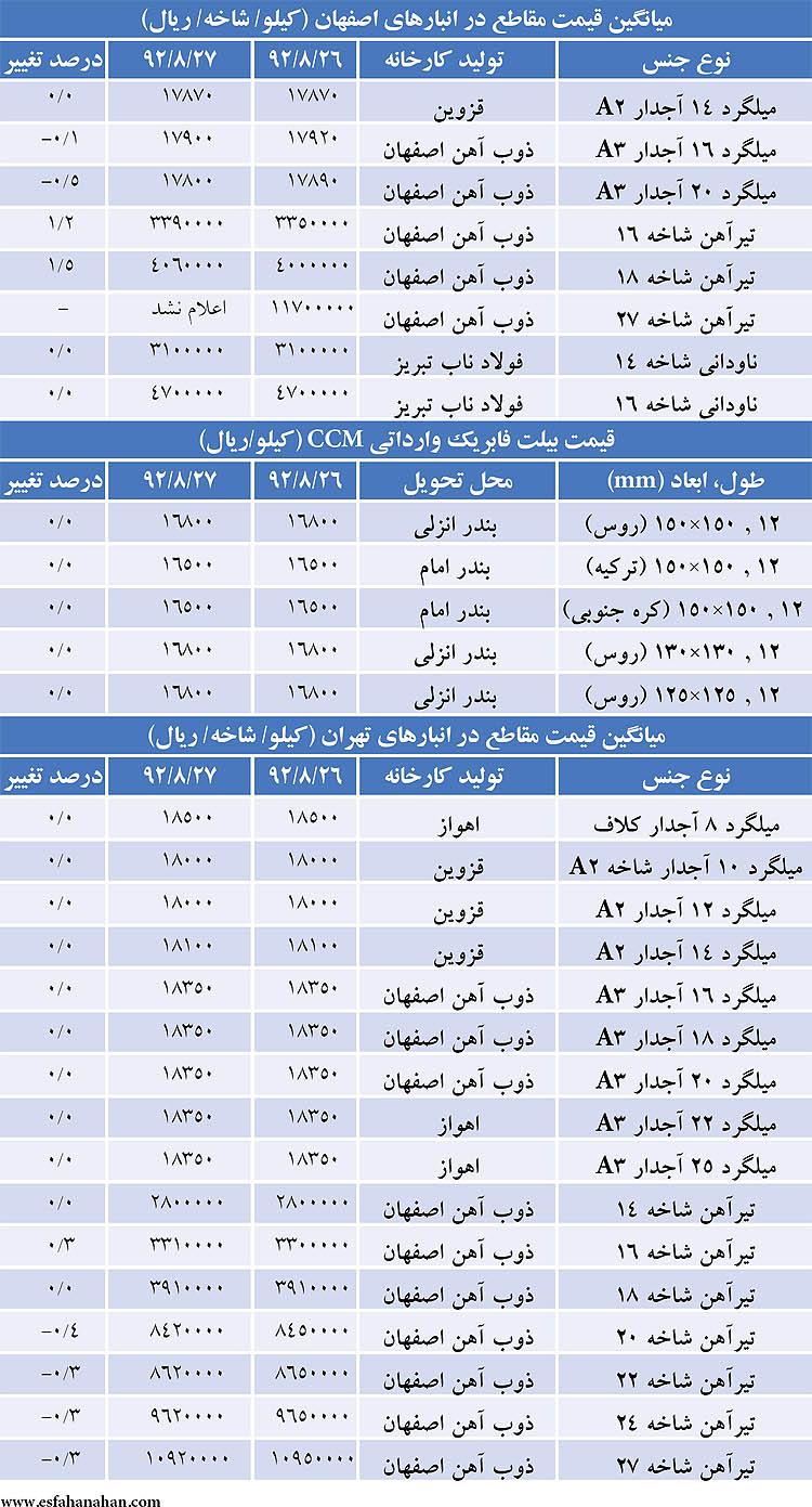 """قیمت """"میلگرد و تیرآهن"""" در بازار امروز ۲۸ آبان ۹۲ + جدول"""