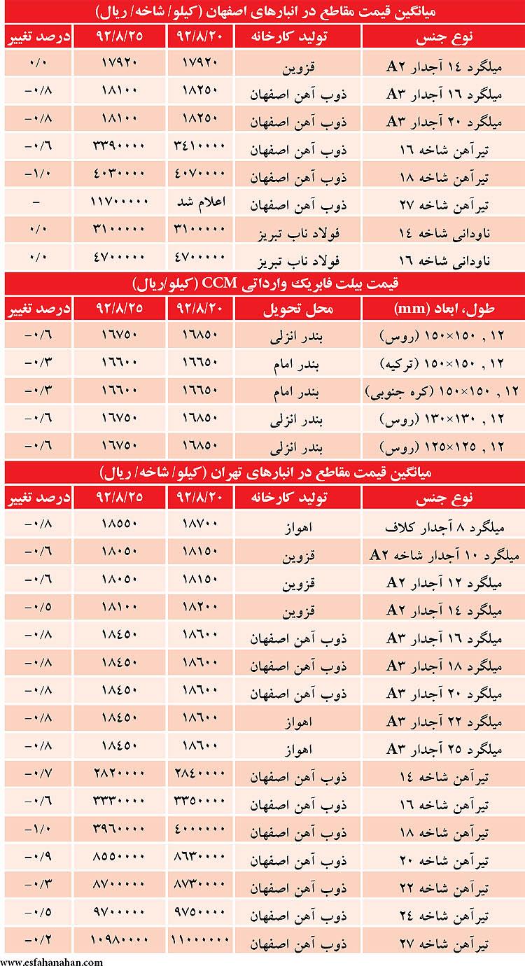 """قیمت """"تیرآهن و میلگرد"""" در بازار امروز ۲۶ آبان ۹۲ + جدول"""