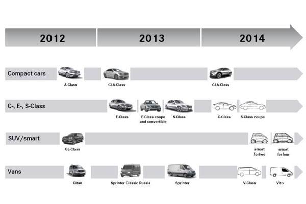 عرضه هفت مدل تازه توسط بنز در سال ۲۰۱۴