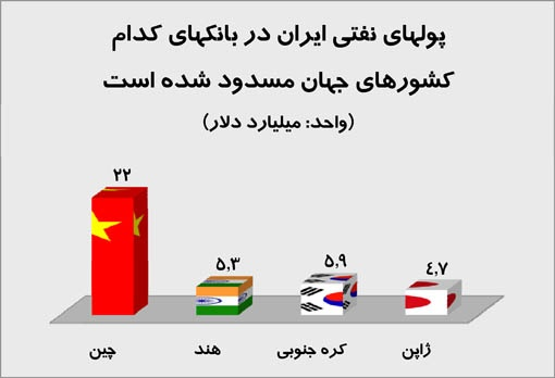 پول های ایران در کدام کشورها بلوکه شده ؟